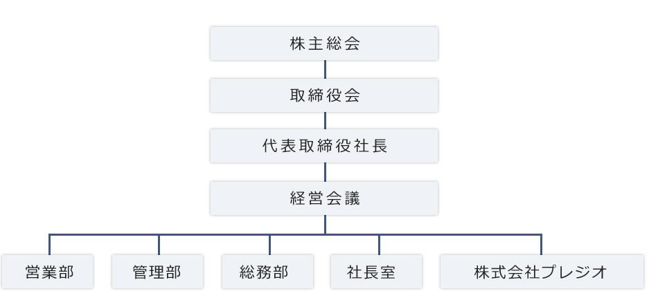 株式会社ベイシス組織図